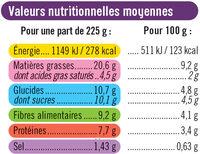 Gratin d'aubergines - Nutrition facts