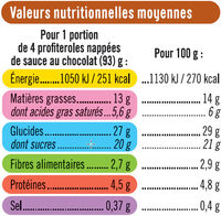 Profiteroles - Nutrition facts