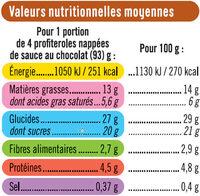 Profiteroles - Nutrition facts - fr