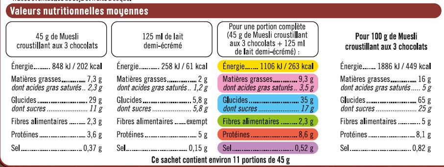 Muesli Croustillant aux 3 Chocolats - Nutrition facts