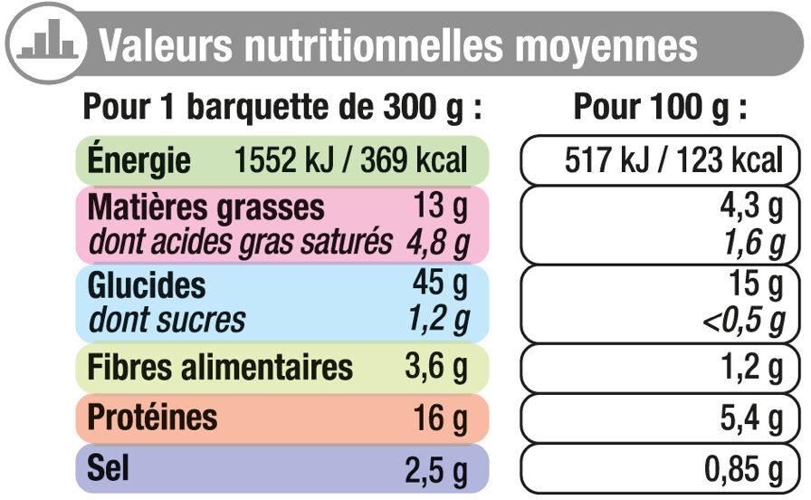 Blanquette de veau - Informations nutritionnelles - fr