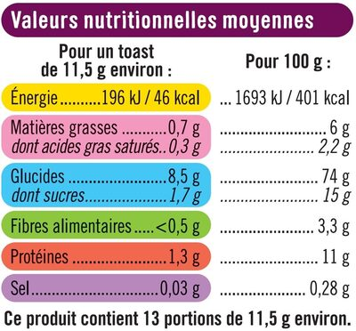 Toasts briochés aux raisins - Informations nutritionnelles - fr