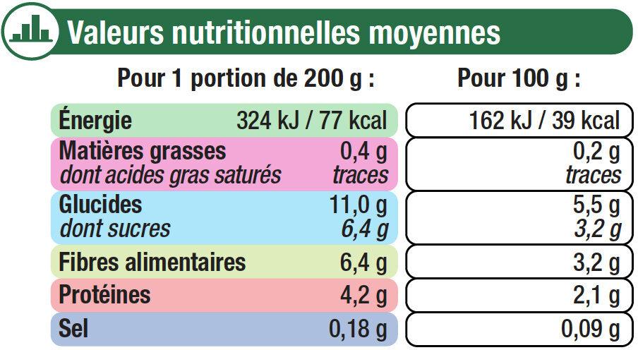 Macédoine de légumes cuits - Nutrition facts