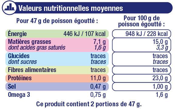 Sardines à l'huile de tournesol et au piment - Informations nutritionnelles