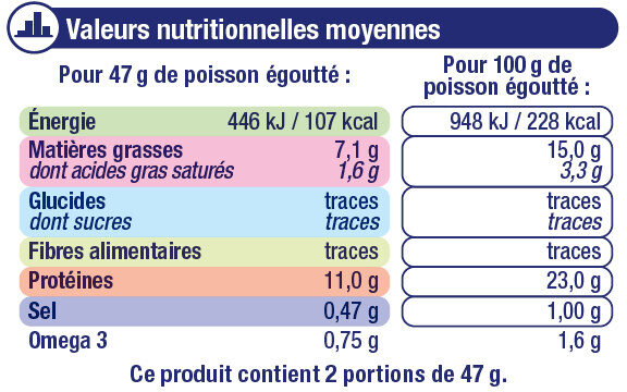 Sardines à l'huile de tournesol et au piment - Informations nutritionnelles - fr
