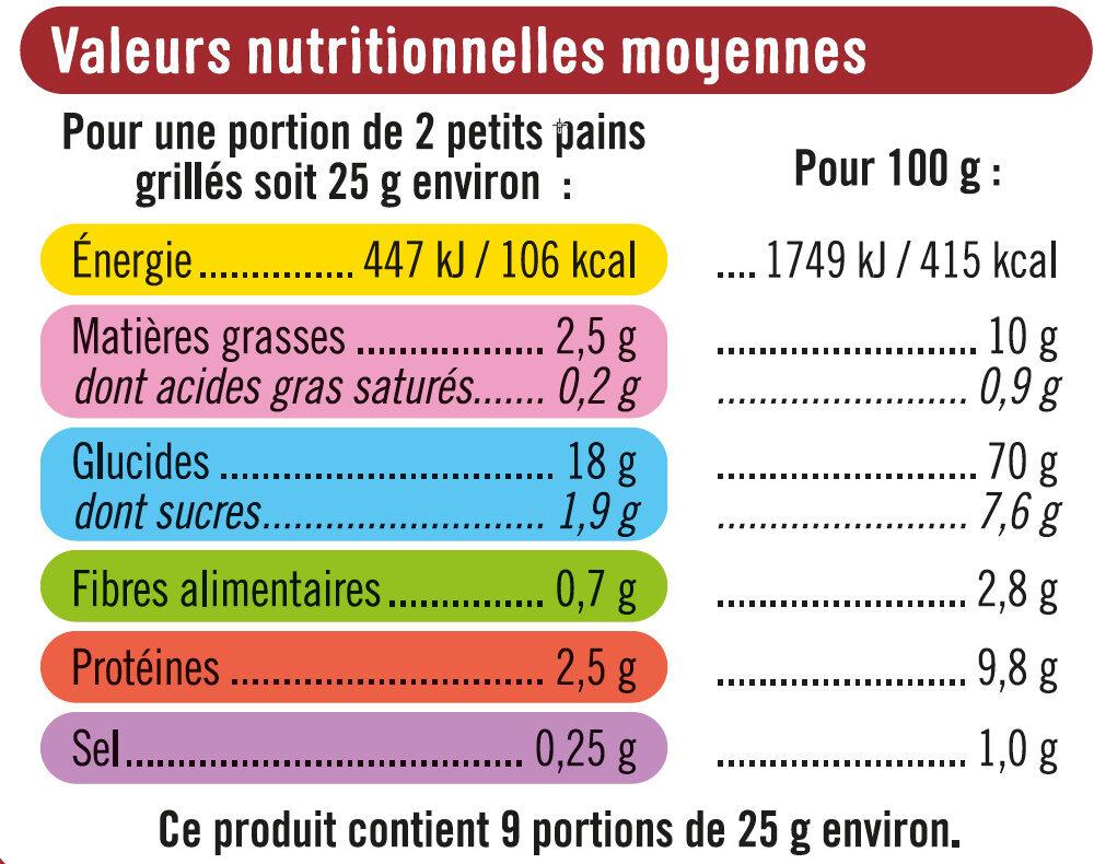 Petits pains grillés briochés - Informations nutritionnelles - fr