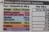 Poulet à la provencale - Nutrition facts