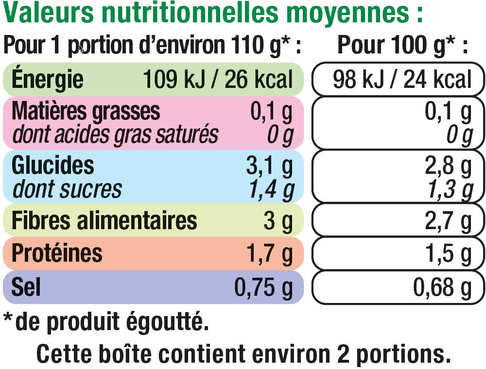 Haricots beurre extra fins - Nutrition facts
