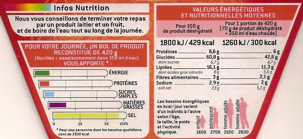 Nouilles cuisinées saveur boeuf - Nutrition facts