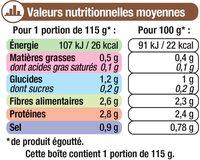 Champignons émincés 1er choix - Nutrition facts