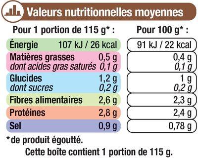Champignons émincés 1er choix - Nutrition facts - fr