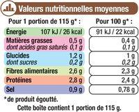 Champignons de Paris pieds & morceaux - Nutrition facts