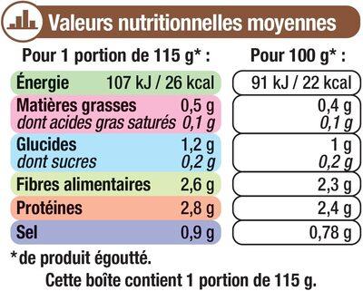 Champignons de Paris pieds & morceaux - Informations nutritionnelles