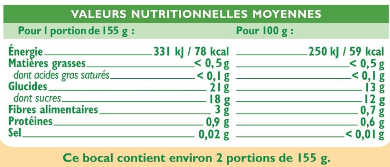 Ananas en morceaux au jus d'ananas - Informations nutritionnelles - fr
