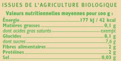 Betterave rouge - Voedingswaarden - fr