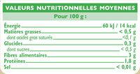 Brocolis - Nutrition facts