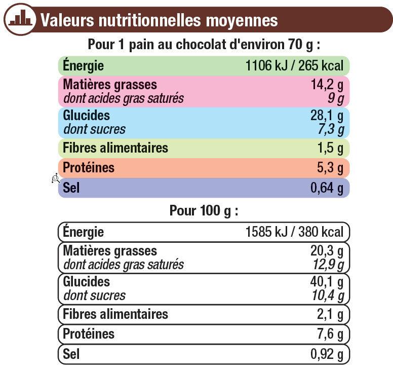 Pain au Chocolat - Voedingswaarden
