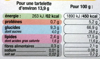 Les Tartelettes Citron - Nutrition facts