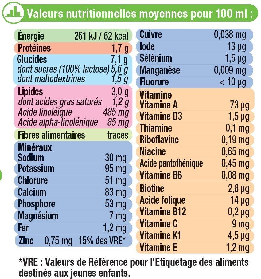Croissance 10 mois à 3 ans tous petits - Informations nutritionnelles - fr