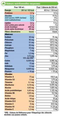Croissance 10 mois à 3 ans u_tout_petits - Informations nutritionnelles - fr
