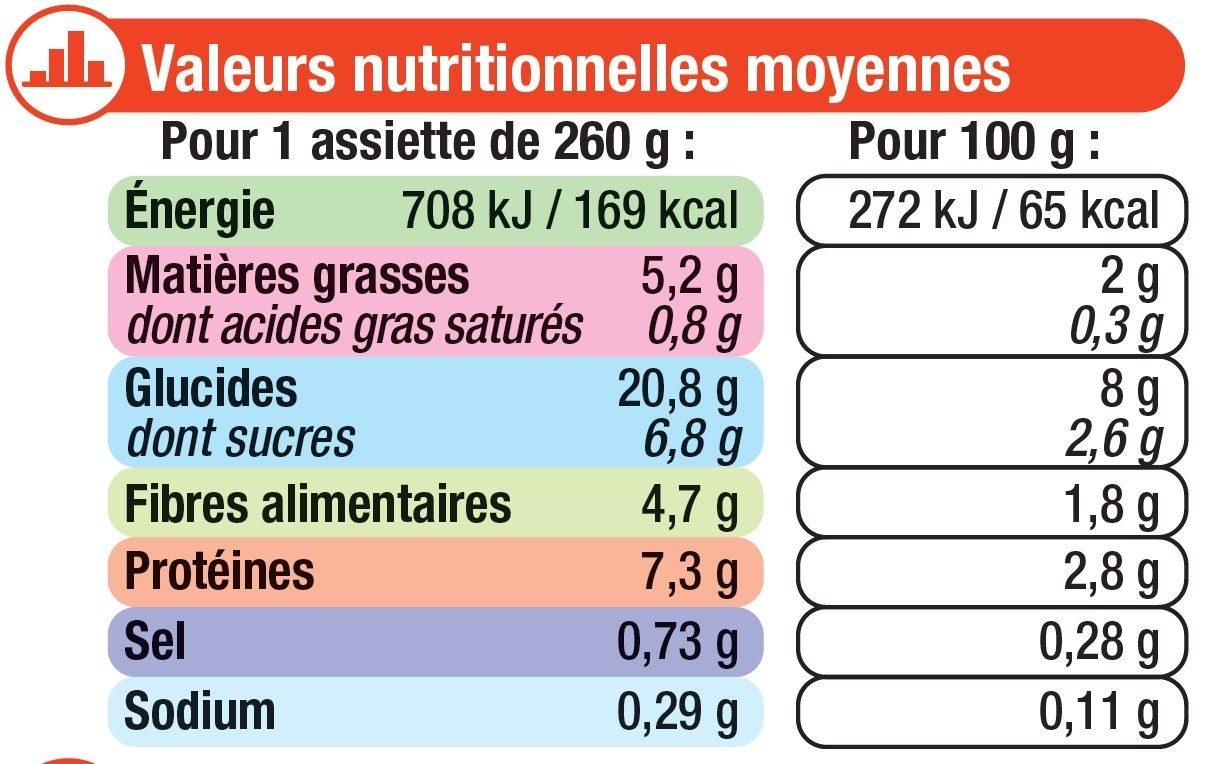 Assiette légumes et volaille basquaise - Nährwertangaben - fr