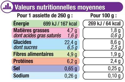 Assiette soir printanière de légumes et pâtes - Nährwertangaben - fr