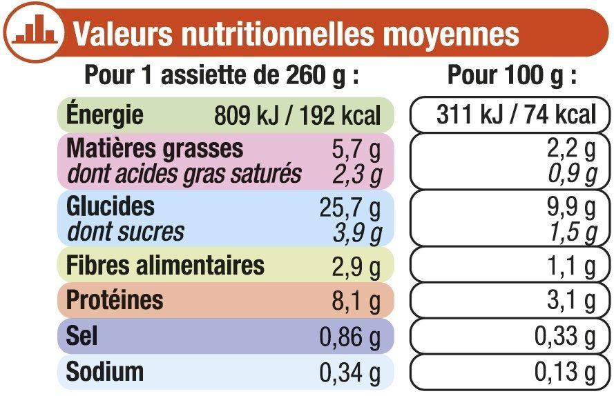 Assiette blanquette de volaille - Nährwertangaben - fr