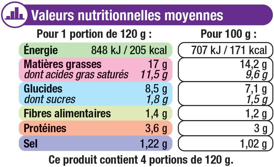 Mini gratins de choux fleurs - Nutrition facts