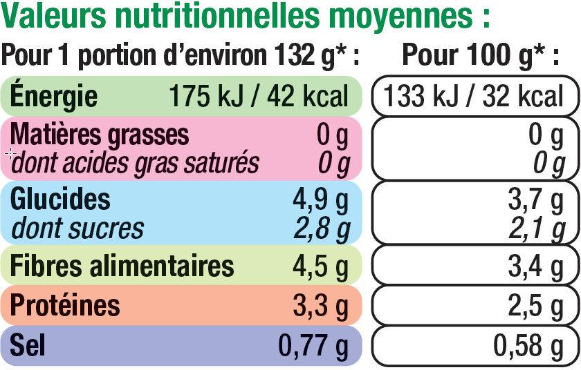 Choux de bruxelles - Informations nutritionnelles