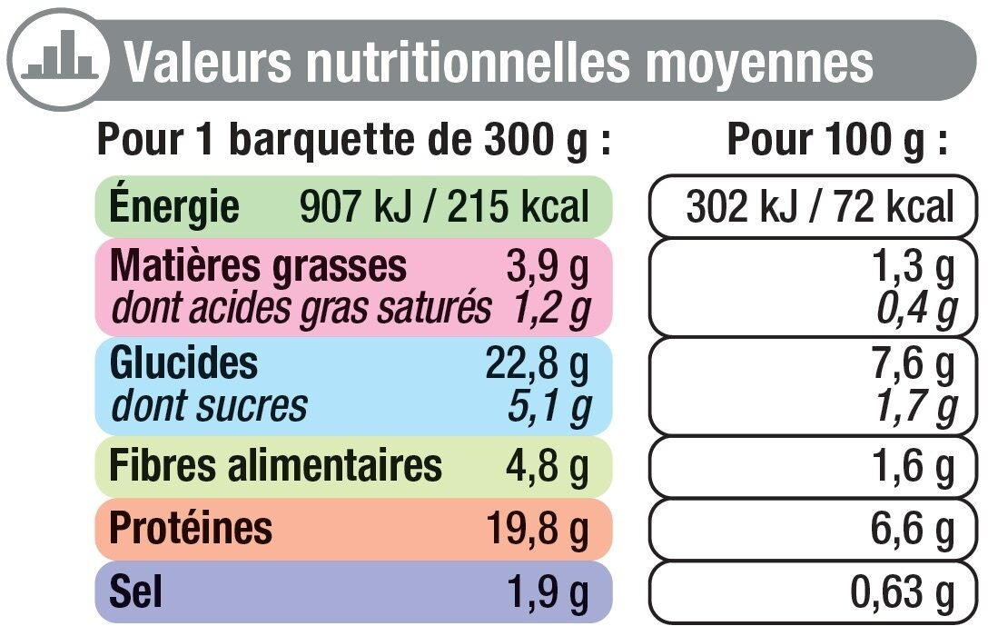 Lapin chasseur - Informations nutritionnelles - fr