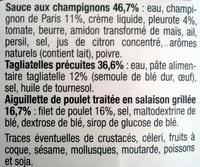 mes aiguillettes de Poulet, sauce aux champignons et tagliatelles - Ingredients
