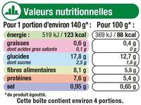 Petits pois très fins à l'étuvée - Valori nutrizionali - fr