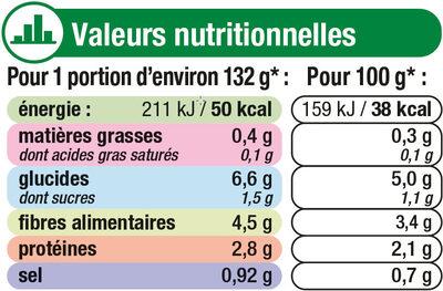 Macédoine de légumes - Informations nutritionnelles