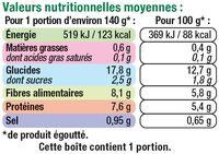 Petits pois extra-fins à l'étuvée - Informations nutritionnelles - fr
