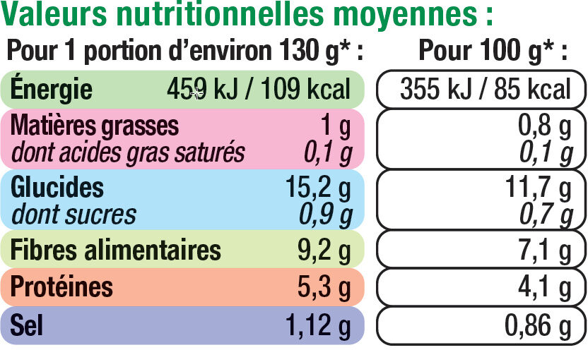 Flageolets extra-fins - Informations nutritionnelles
