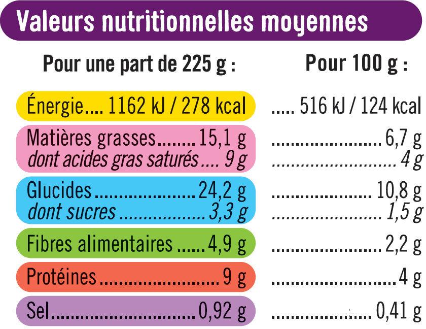 Gratin Dauphinois - Voedingswaarden