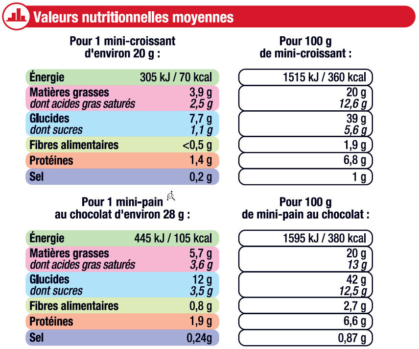 Mini viennoiseries pur beurre prêt a cuire - Nutrition facts - fr