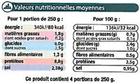 Soupe de poisson - Nutrition facts