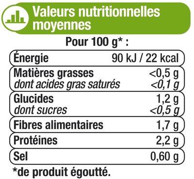 Asperges Vertes moyennes - Nutrition facts - fr
