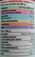 Ravioli - Informations nutritionnelles