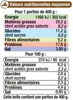 Choucroute garnie - Nutrition facts
