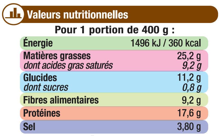 Choucroute garnie - Informations nutritionnelles
