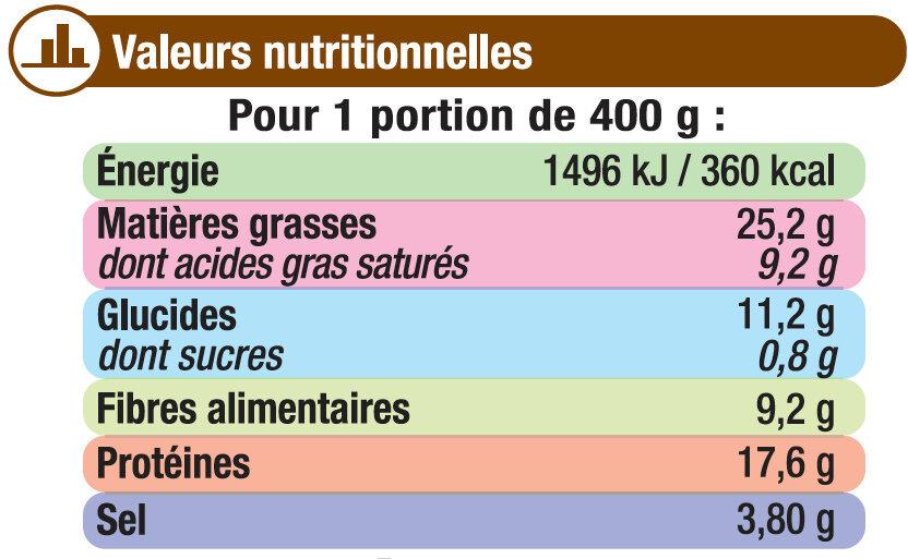 Choucroute garnie - Nutrition facts - fr