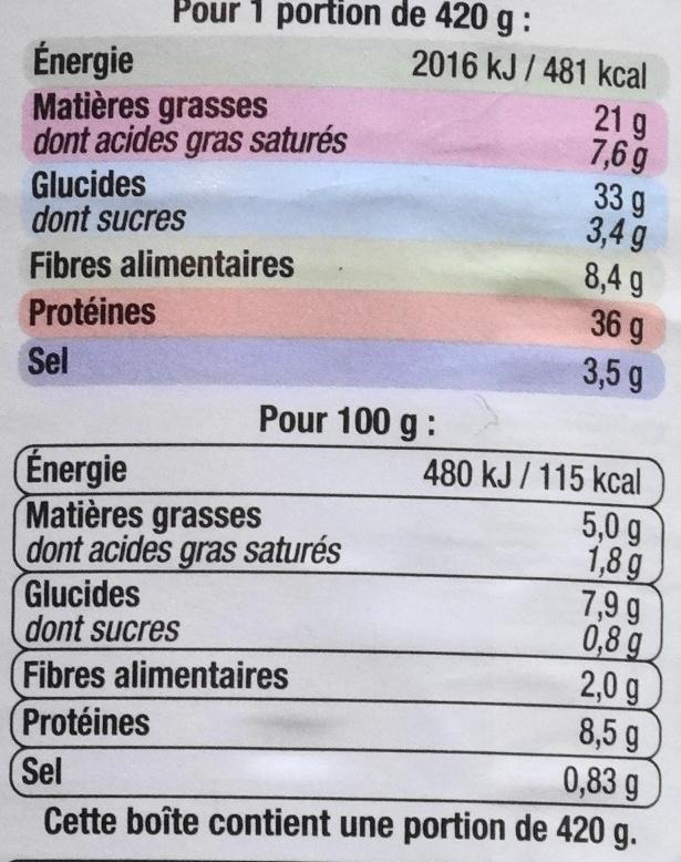 Petit salé aux Lentilles Cuisiné à la Graisse de Canard - Nutrition facts - fr