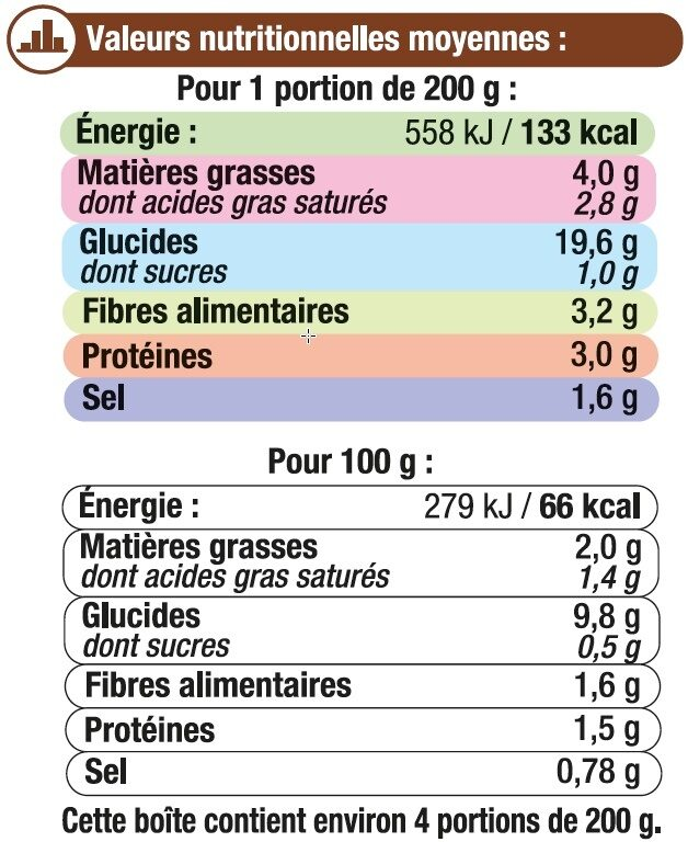 Gratin Dauphinois - Informations nutritionnelles - fr