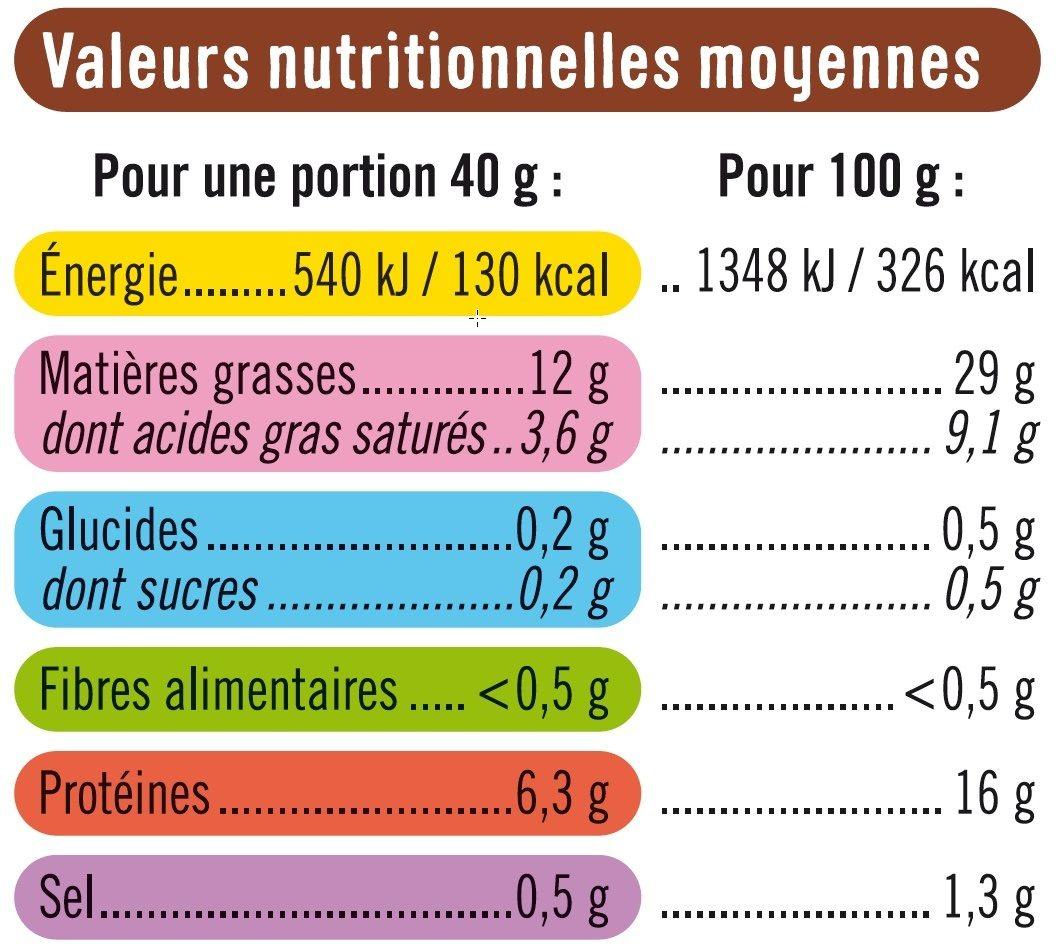 Rillettes de poulet rôti en cocotte - Voedingswaarden