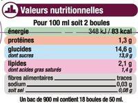 Crème glacée façon citron meringué - Nutrition facts