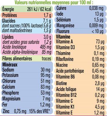 Croissance 10 mois à 3 ans - Informations nutritionnelles - fr