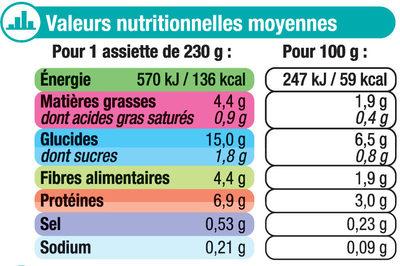 Assiette épinard et saumon - Nährwertangaben - fr