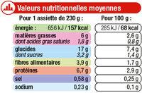 Assiette petits pois et veau - Nutrition facts
